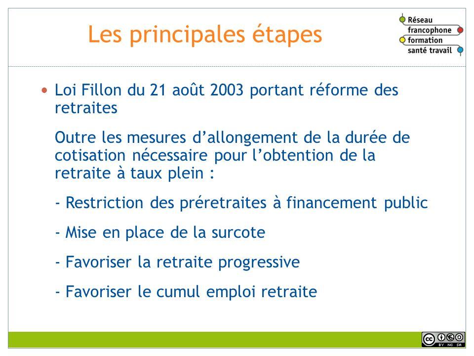 Les principales étapes Loi Fillon du 21 août 2003 portant réforme des retraites Outre les mesures dallongement de la durée de cotisation nécessaire po
