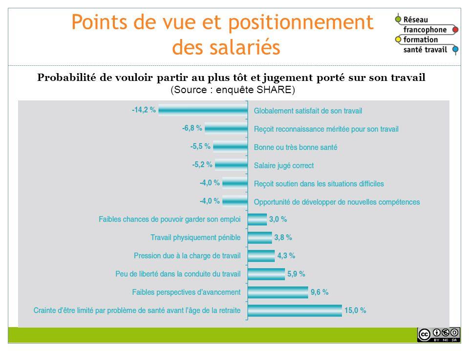 Points de vue et positionnement des salariés Probabilité de vouloir partir au plus tôt et jugement porté sur son travail (Source : enquête SHARE)