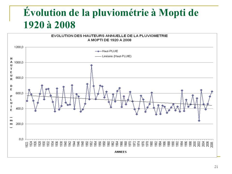 21 Évolution de la pluviométrie à Mopti de 1920 à 2008