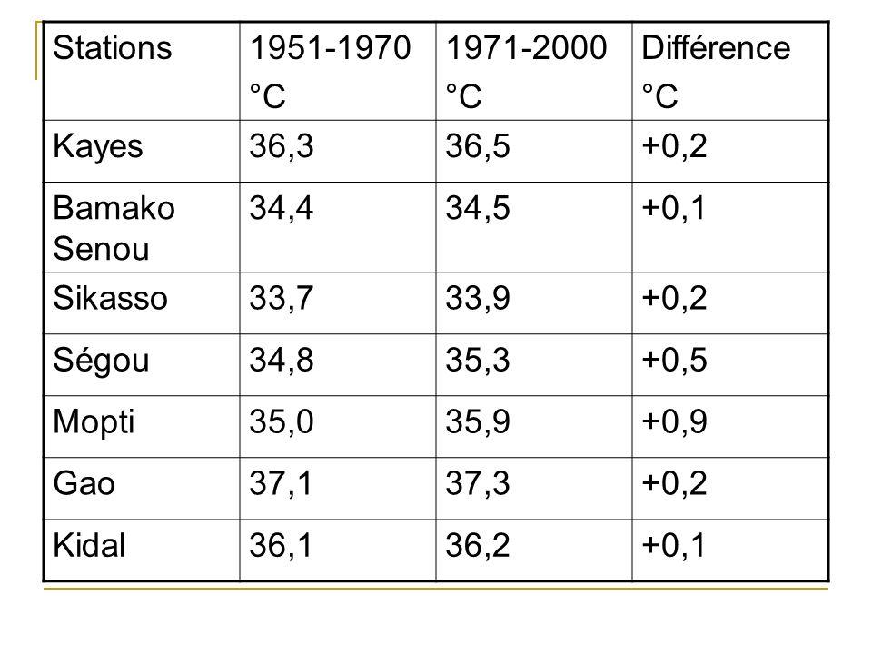 Stations1951-1970 °C 1971-2000 °C Différence °C Kayes36,336,5+0,2 Bamako Senou 34,434,5+0,1 Sikasso33,733,9+0,2 Ségou34,835,3+0,5 Mopti35,035,9+0,9 Ga