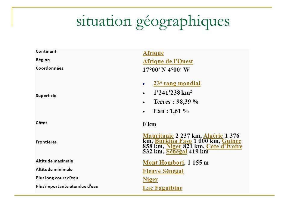 situation géographiques Continent Afrique Région Afrique de l'Ouest Coordonnées 17°00' N 4°00' W Superficie 23 e rang mondial 23 e rang mondial 1'241'