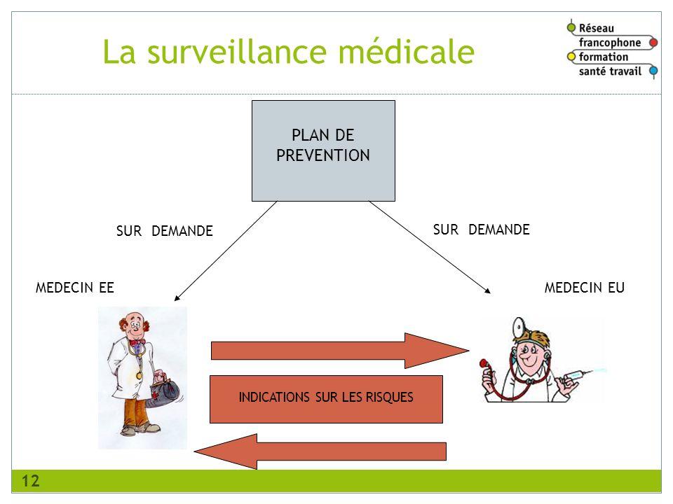 PLAN DE PREVENTION SUR DEMANDE MEDECIN EEMEDECIN EU INDICATIONS SUR LES RISQUES La surveillance médicale 12