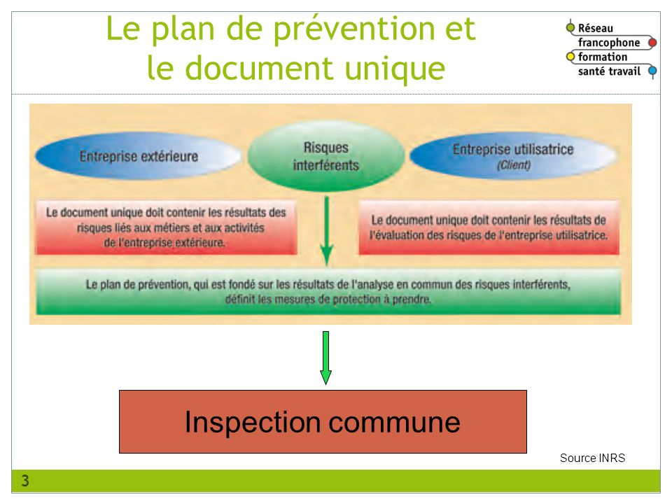Inspection commune Source INRS Le plan de prévention et le document unique 3