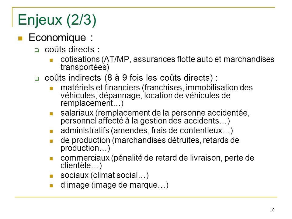 10 Enjeux (2/3) Economique : coûts directs : cotisations (AT/MP, assurances flotte auto et marchandises transportées) coûts indirects (8 à 9 fois les