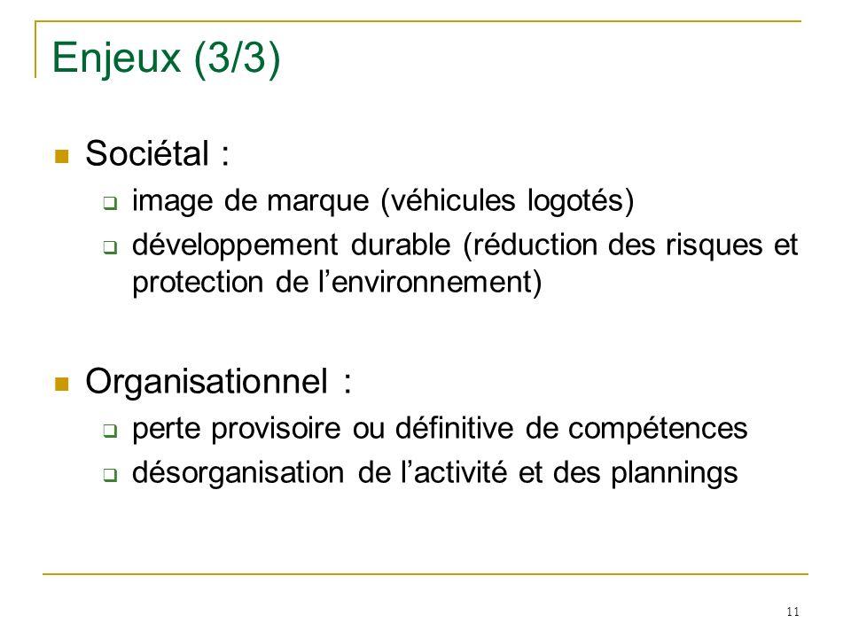 11 Enjeux (3/3) Sociétal : image de marque (véhicules logotés) développement durable (réduction des risques et protection de lenvironnement) Organisat