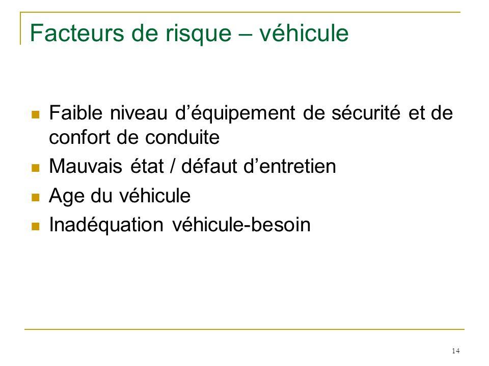 14 Facteurs de risque – véhicule Faible niveau déquipement de sécurité et de confort de conduite Mauvais état / défaut dentretien Age du véhicule Inad