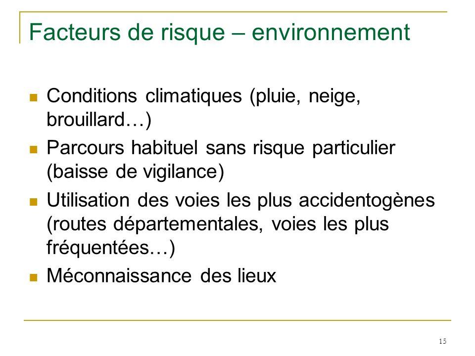 15 Facteurs de risque – environnement Conditions climatiques (pluie, neige, brouillard…) Parcours habituel sans risque particulier (baisse de vigilanc