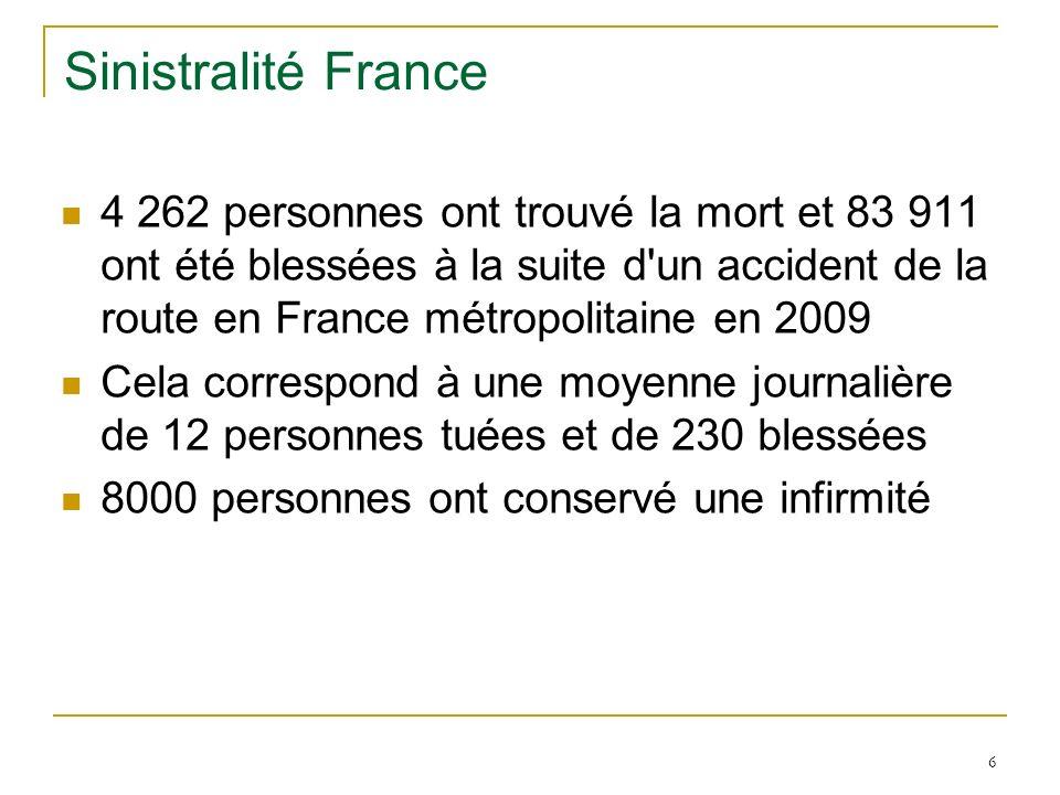 6 Sinistralité France 4 262 personnes ont trouvé la mort et 83 911 ont été blessées à la suite d'un accident de la route en France métropolitaine en 2