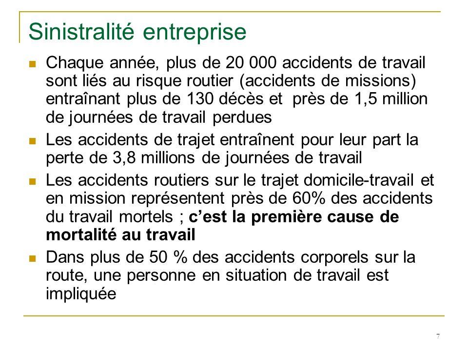 7 Sinistralité entreprise Chaque année, plus de 20 000 accidents de travail sont liés au risque routier (accidents de missions) entraînant plus de 130