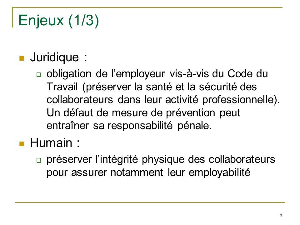 9 Enjeux (1/3) Juridique : obligation de lemployeur vis-à-vis du Code du Travail (préserver la santé et la sécurité des collaborateurs dans leur activ