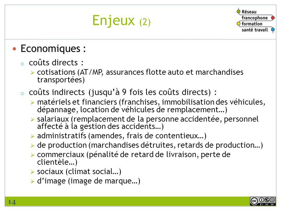 Enjeux (2) Economiques : o coûts directs : cotisations (AT/MP, assurances flotte auto et marchandises transportées) o coûts indirects (jusquà 9 fois l