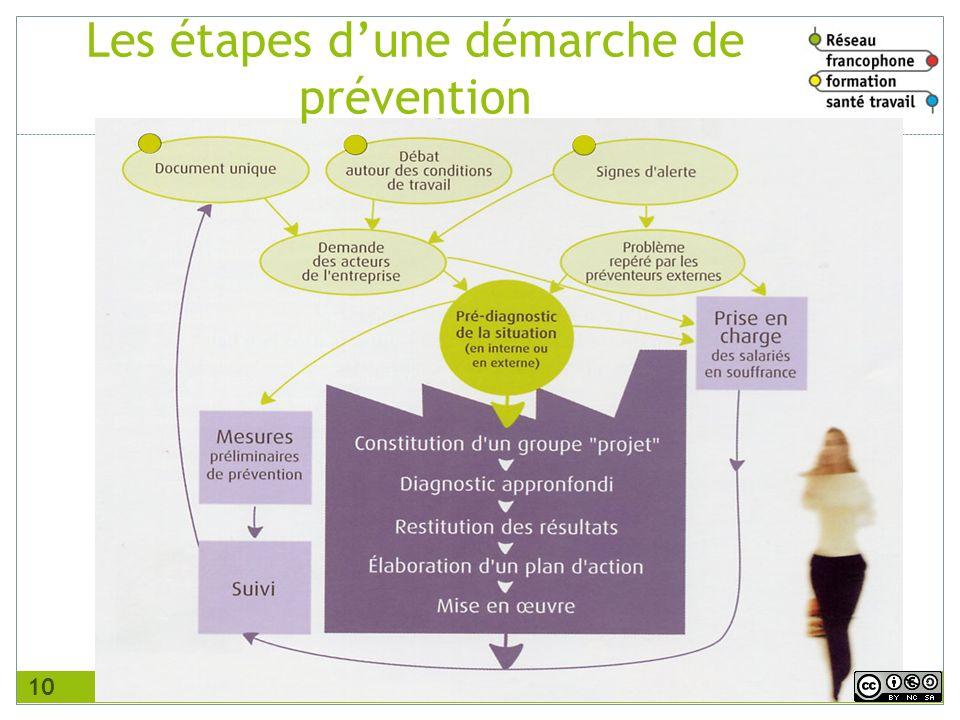 v1 février 2011 10 Les étapes dune démarche de prévention
