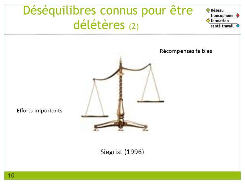 Déséquilibres connus pour être délétères (2) 10 Efforts importants Siegrist (1996) Récompenses faibles