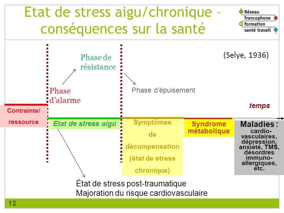 temps Maladies : cardio- vasculaires, dépression, anxiété, TMS, désordres immuno- allergiques, etc. Contrainte/ ressource Etat de stress aigu Syndrome