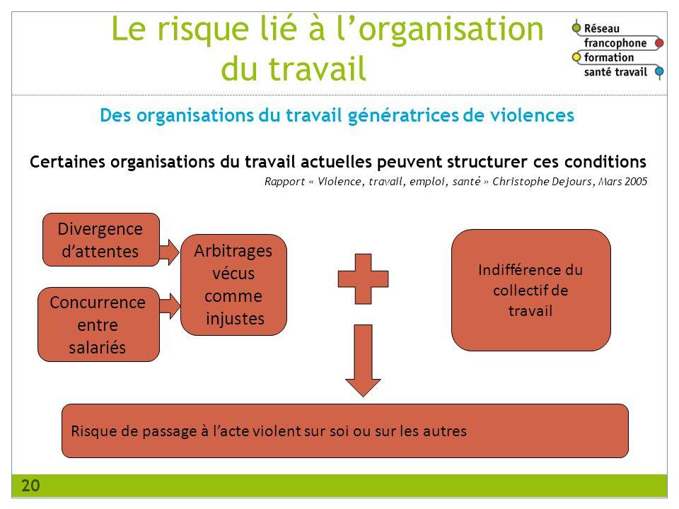 Le risque lié à lorganisation du travail Certaines organisations du travail actuelles peuvent structurer ces conditions Rapport « Violence, travail, e