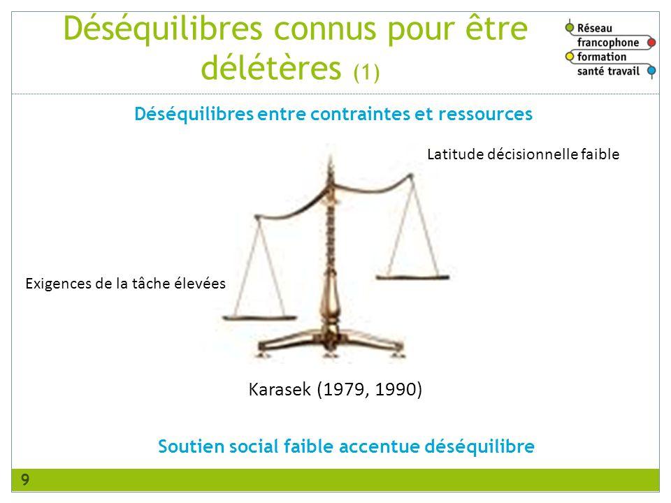 Déséquilibres connus pour être délétères (1) 9 Déséquilibres entre contraintes et ressources Exigences de la tâche élevées Latitude décisionnelle faible Karasek (1979, 1990) Soutien social faible accentue déséquilibre