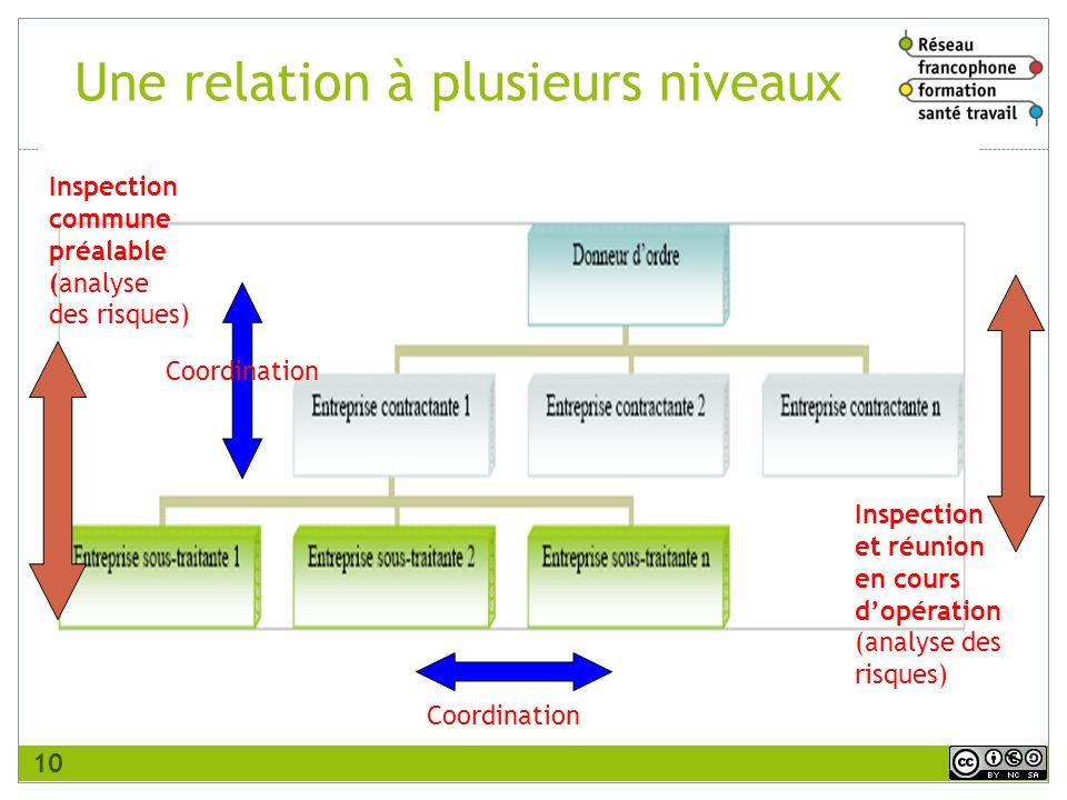 Inspection commune préalable (analyse des risques) Coordination Inspection et réunion en cours dopération (analyse des risques) Une relation à plusieu