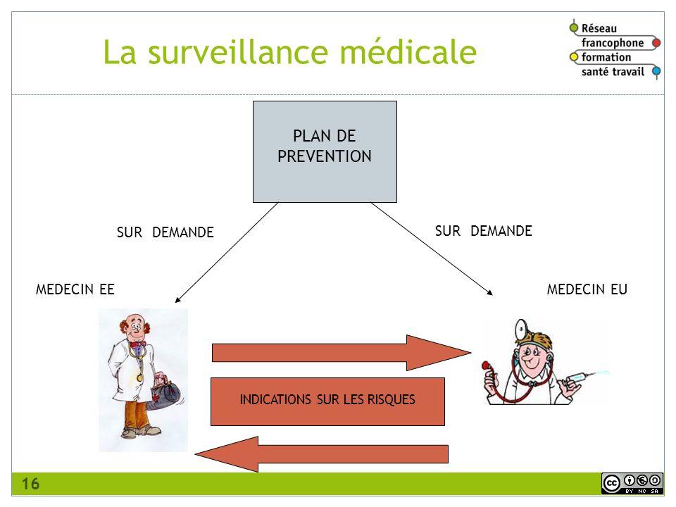 PLAN DE PREVENTION SUR DEMANDE MEDECIN EEMEDECIN EU INDICATIONS SUR LES RISQUES La surveillance médicale 16
