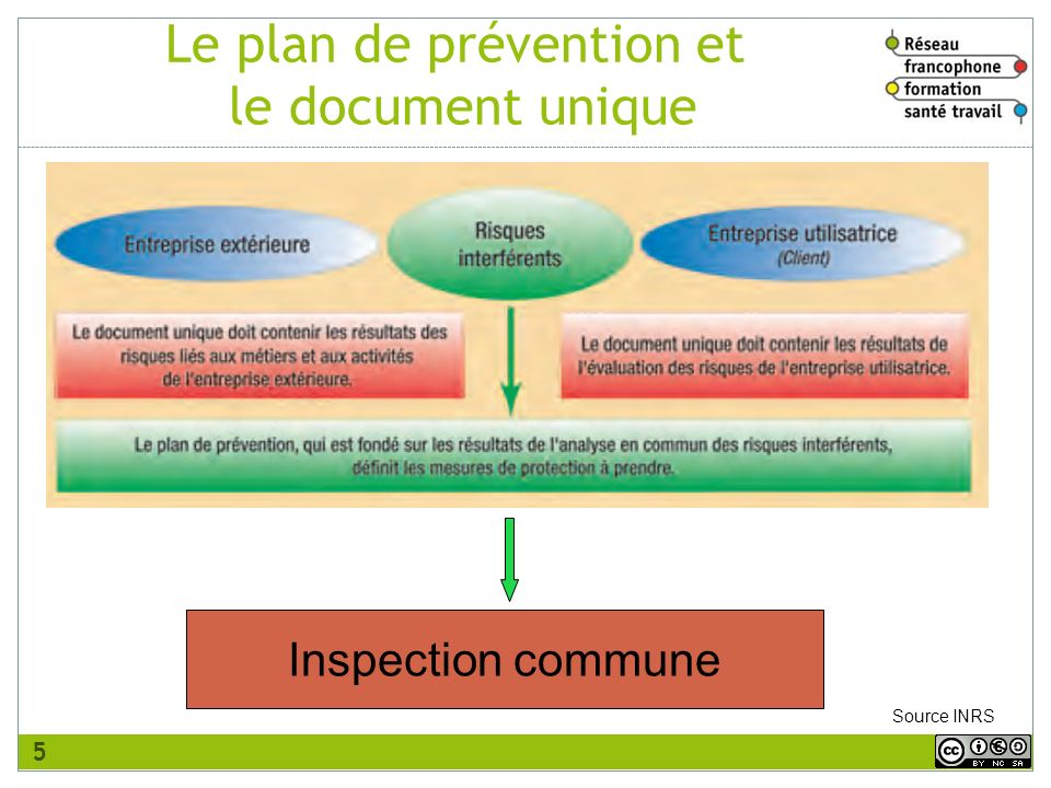 Inspection commune Source INRS Le plan de prévention et le document unique 5