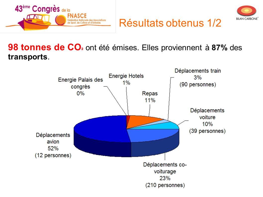 98 tonnes de CO ² ont été émises. Elles proviennent à 87% des transports. Résultats obtenus 1/2