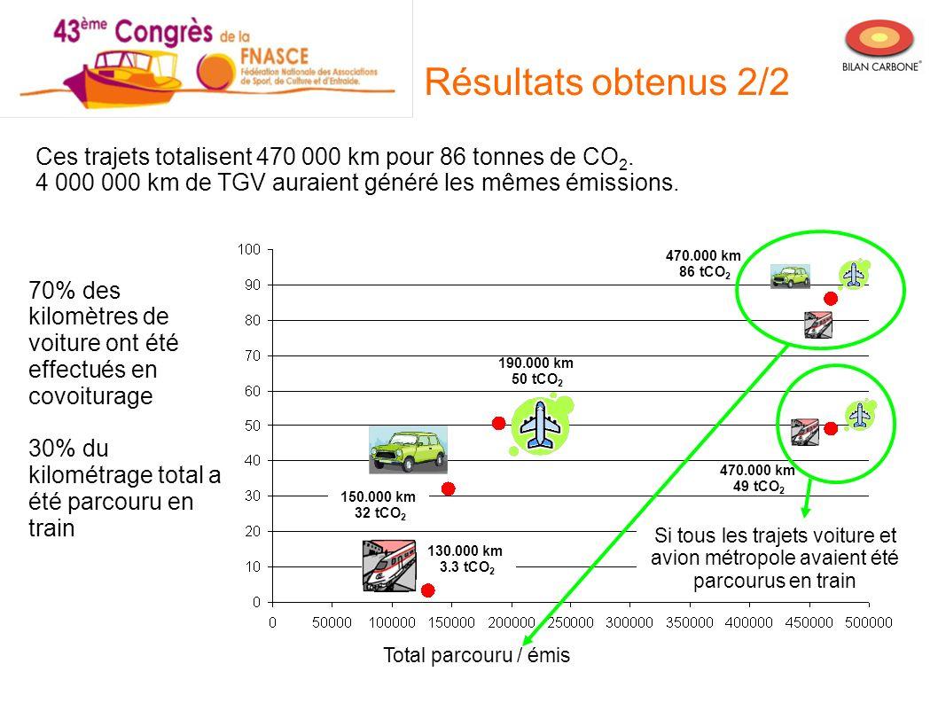 Total parcouru / émis Si tous les trajets voiture et avion métropole avaient été parcourus en train Résultats obtenus 2/2 Ces trajets totalisent 470 0