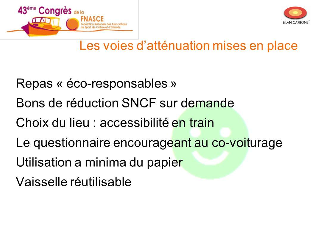 Les voies datténuation mises en place Repas « éco-responsables » Bons de réduction SNCF sur demande Choix du lieu : accessibilité en train Le question