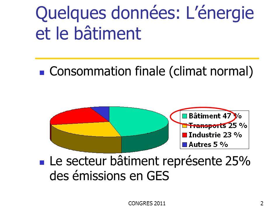 CONGRES 20112 Quelques données: Lénergie et le bâtiment Consommation finale (climat normal) Le secteur bâtiment représente 25% des émissions en GES