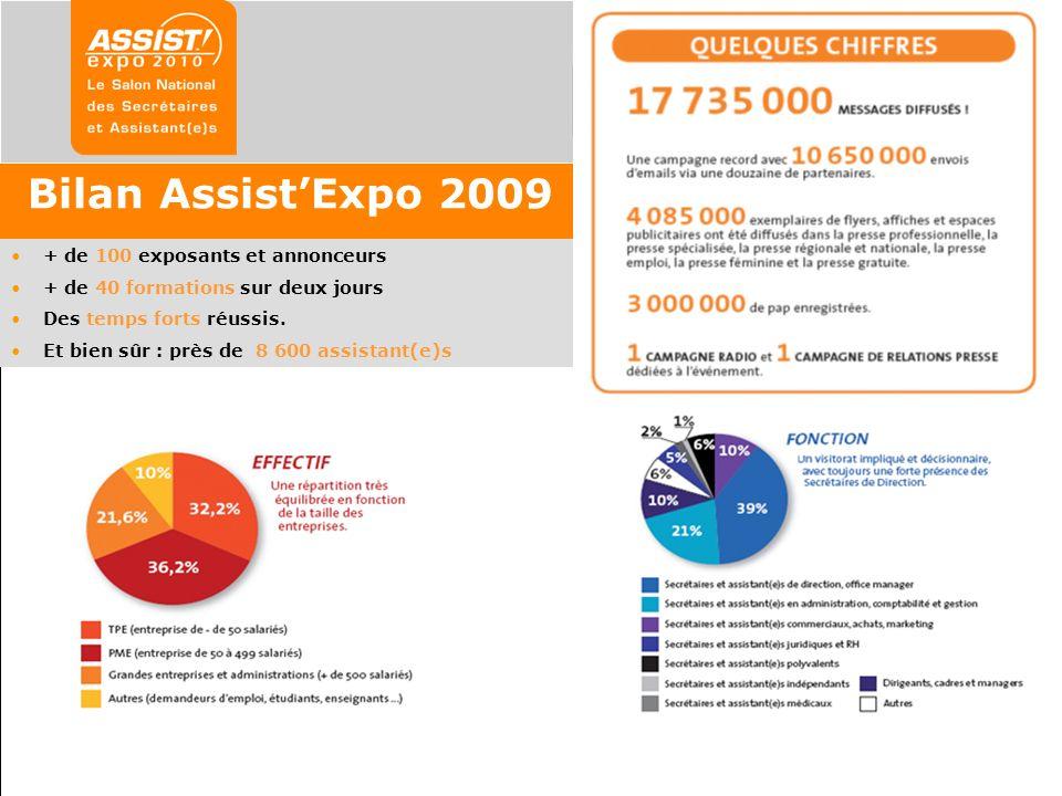 Bilan AssistExpo 2009 + de 100 exposants et annonceurs + de 40 formations sur deux jours Des temps forts réussis. Et bien sûr : près de 8 600 assistan