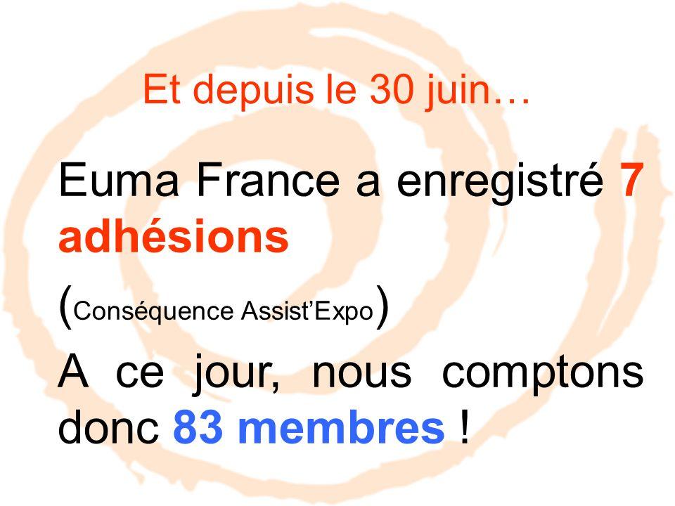 Et depuis le 30 juin… Euma France a enregistré 7 adhésions ( Conséquence AssistExpo ) A ce jour, nous comptons donc 83 membres !