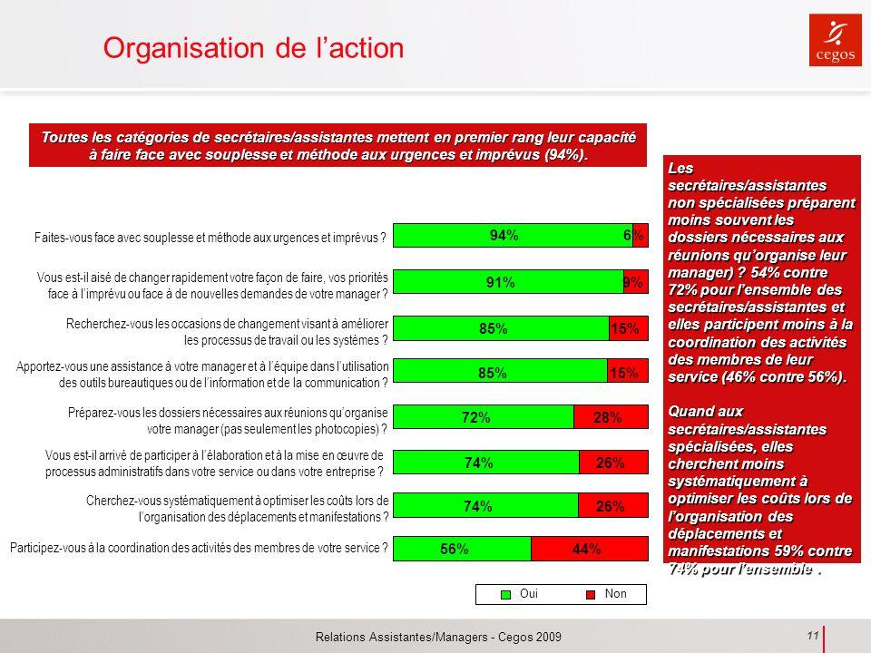 Relations Assistantes/Managers - Cegos 2009 11 Organisation de laction 56% 74% 85% 91% 94% 74% 72% 15% 44% 26% 15% 9% 6% 26% 28% 85% Préparez-vous les