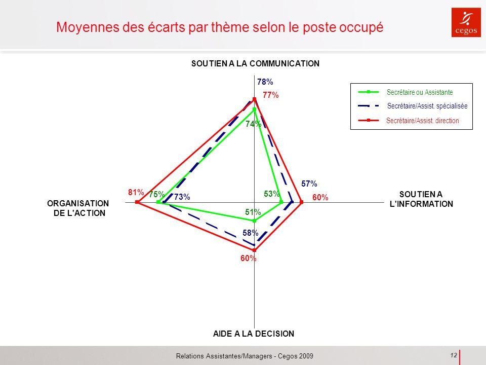 Relations Assistantes/Managers - Cegos 2009 12 Moyennes des écarts par thème selon le poste occupé 75% 51% 53% 74% 73% 58% 57% 78% 81% 60% 77% SOUTIEN