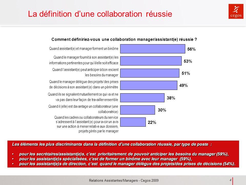 Relations Assistantes/Managers - Cegos 2009 4 La définition dune collaboration réussie Comment définiriez-vous une collaboration manager/assistant(e)