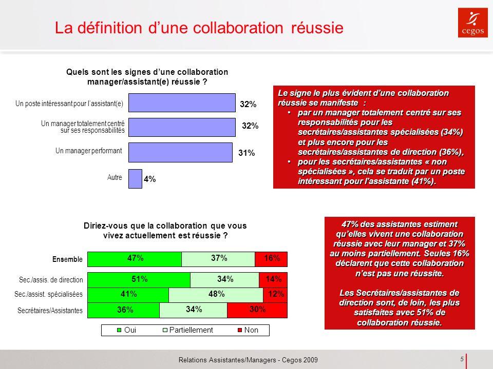 Relations Assistantes/Managers - Cegos 2009 5 La définition dune collaboration réussie Quels sont les signes dune collaboration manager/assistant(e) r