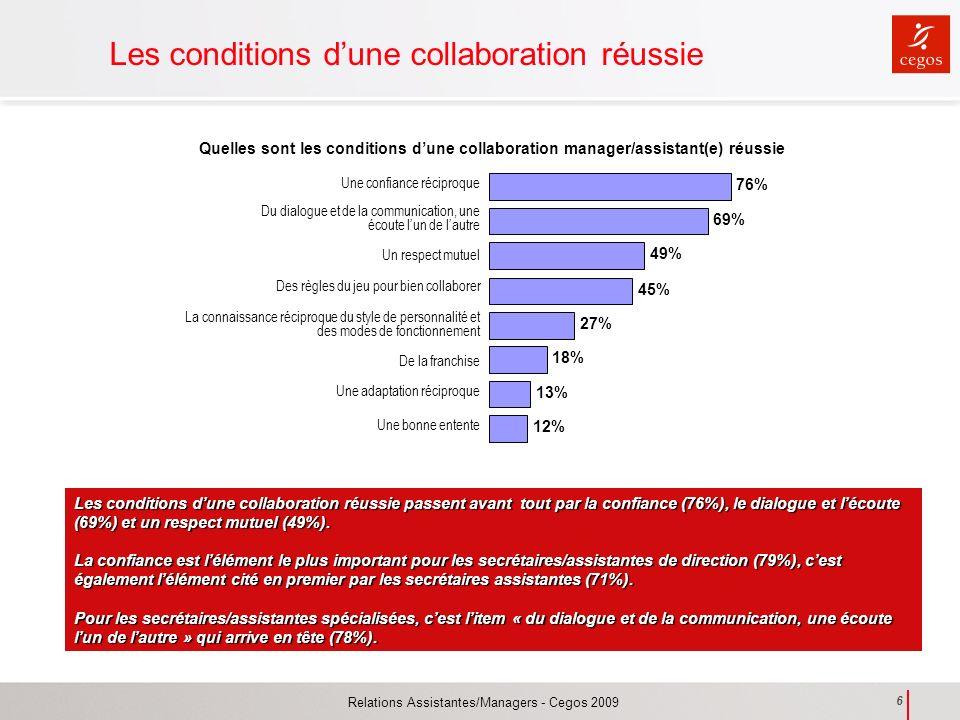 Relations Assistantes/Managers - Cegos 2009 6 Les conditions dune collaboration réussie Quelles sont les conditions dune collaboration manager/assista
