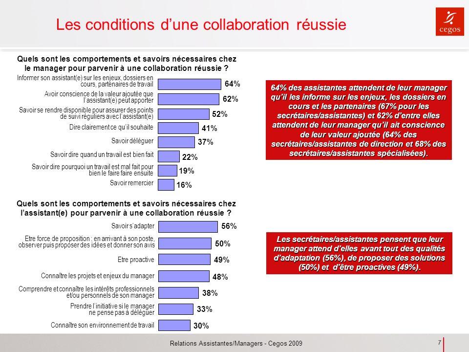 Relations Assistantes/Managers - Cegos 2009 7 Les conditions dune collaboration réussie Quels sont les comportements et savoirs nécessaires chez lassi