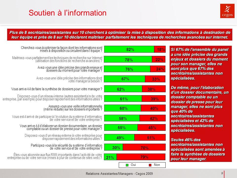 Relations Assistantes/Managers - Cegos 2009 9 Soutien à linformation Plus de 8 secrétaires/assistantes sur 10 cherchent à optimiser la mise à disposit