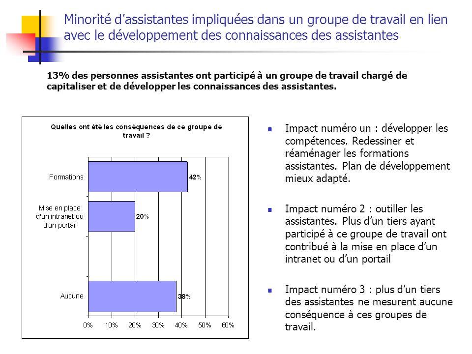 Minorité dassistantes impliquées dans un groupe de travail en lien avec le développement des connaissances des assistantes 13% des personnes assistant