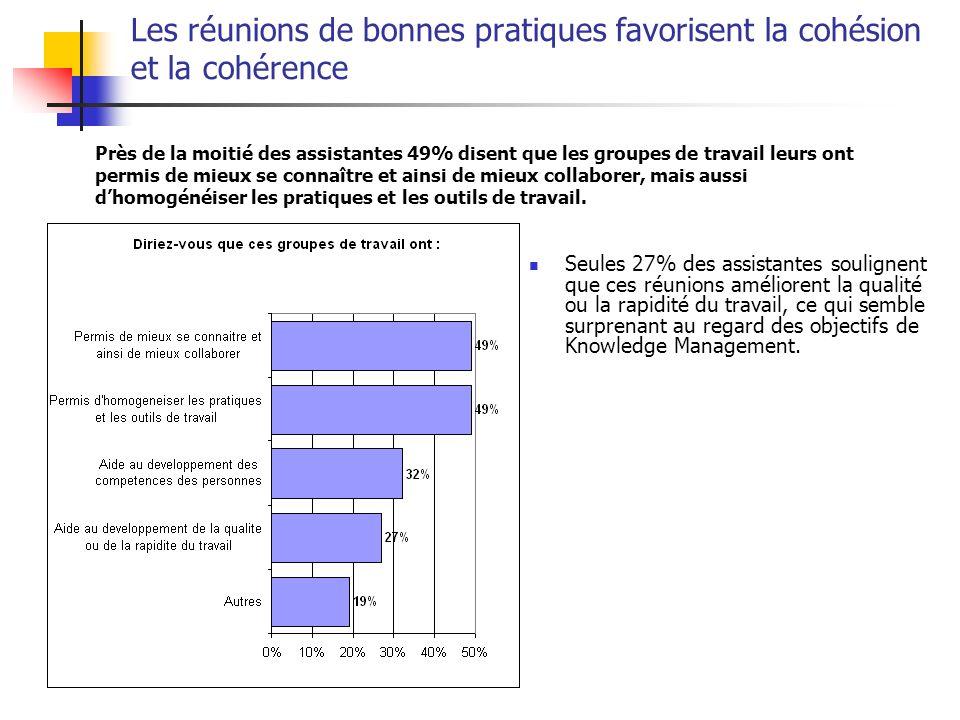Les réunions de bonnes pratiques favorisent la cohésion et la cohérence Seules 27% des assistantes soulignent que ces réunions améliorent la qualité o