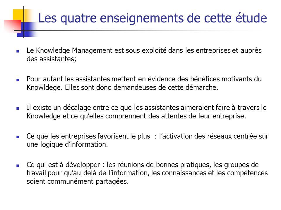Les quatre enseignements de cette étude Le Knowledge Management est sous exploité dans les entreprises et auprès des assistantes; Pour autant les assi