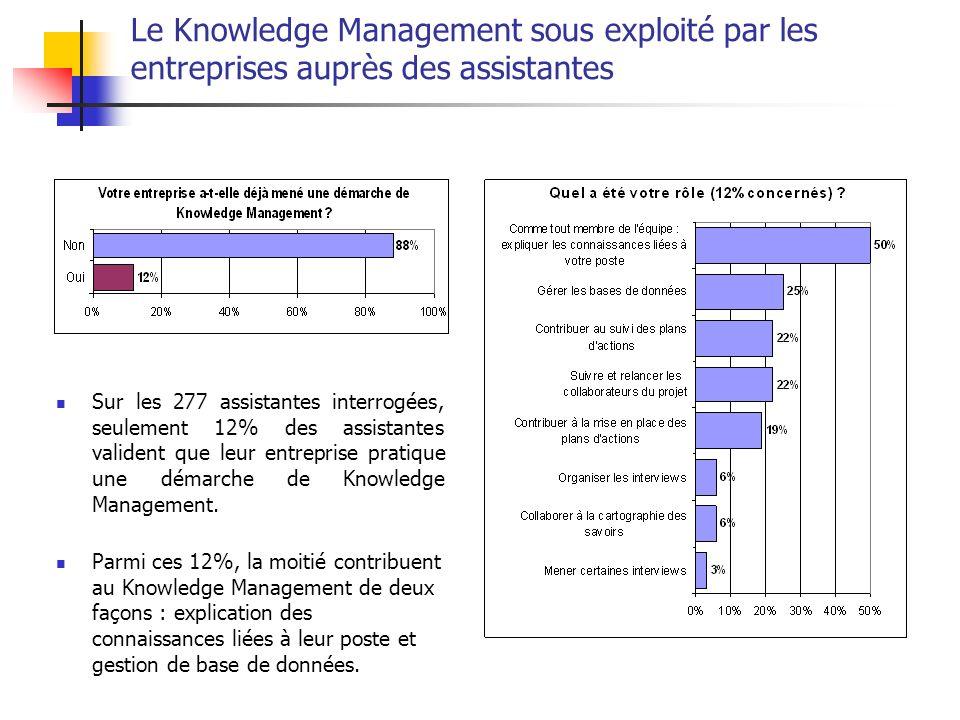 Les quatre enseignements de cette étude Le Knowledge Management est sous exploité dans les entreprises et auprès des assistantes; Pour autant les assistantes mettent en évidence des bénéfices motivants du Knowldege.