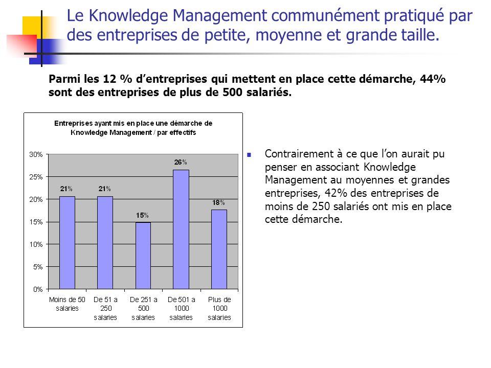 Le Knowledge Management communément pratiqué par des entreprises de petite, moyenne et grande taille. Contrairement à ce que lon aurait pu penser en a