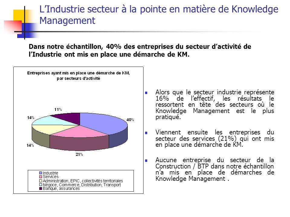 LIndustrie secteur à la pointe en matière de Knowledge Management Alors que le secteur industrie représente 16% de leffectif, les résultats le ressort