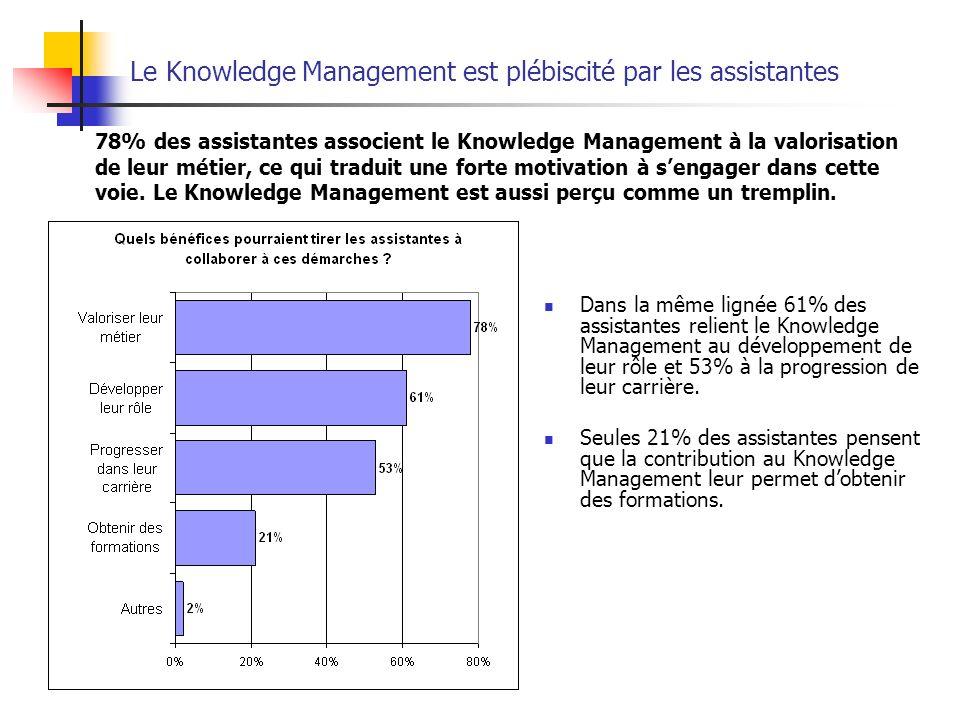 Le Knowledge Management est plébiscité par les assistantes Dans la même lignée 61% des assistantes relient le Knowledge Management au développement de