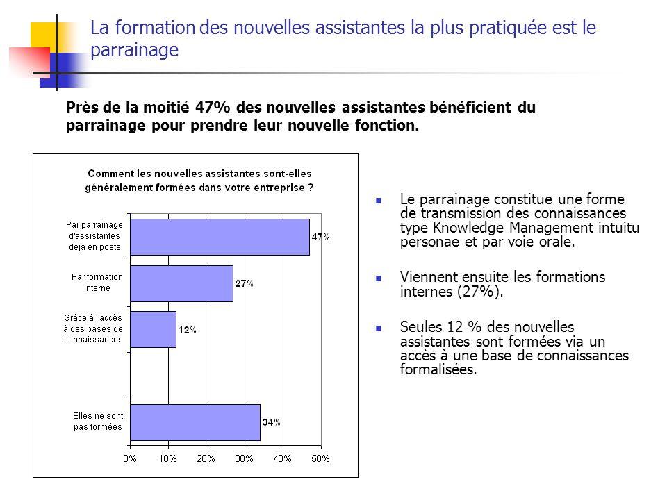 La formation des nouvelles assistantes la plus pratiquée est le parrainage Près de la moitié 47% des nouvelles assistantes bénéficient du parrainage p