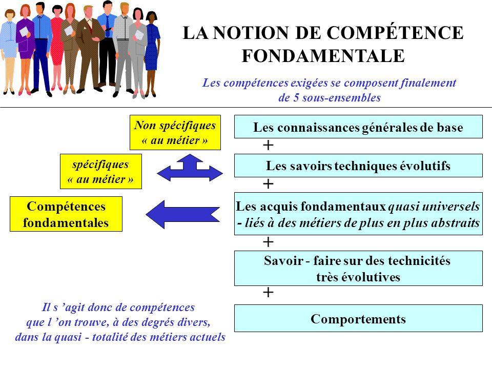 LA NOTION DE COMPÉTENCE FONDAMENTALE Les compétences exigées se composent finalement de 5 sous-ensembles Les connaissances générales de base + Les sav