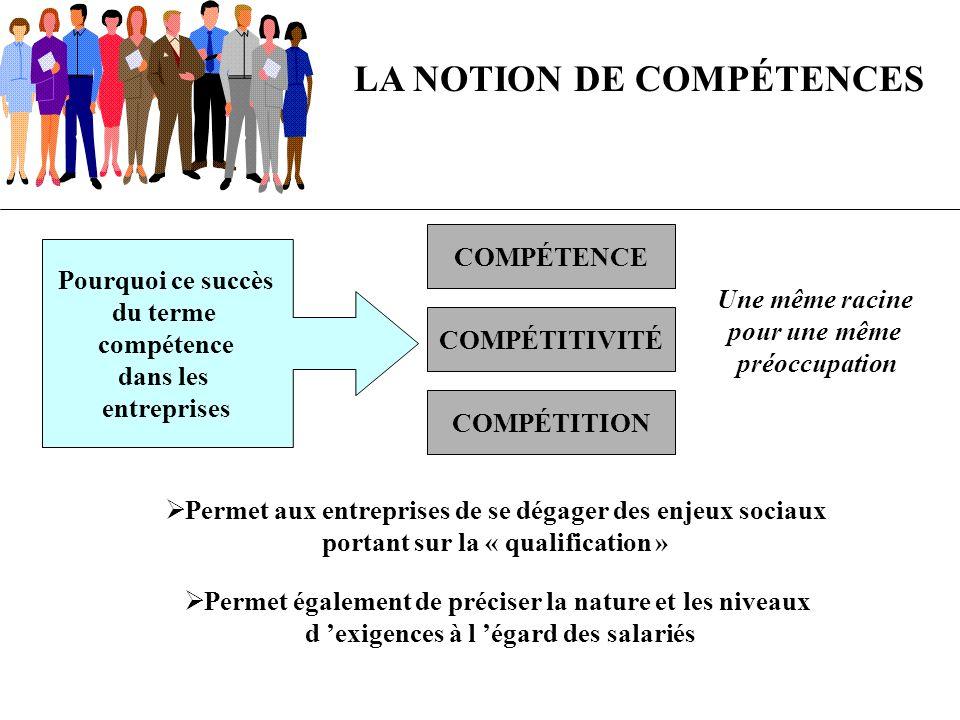 LA NOTION DE COMPÉTENCES Pourquoi ce succès du terme compétence dans les entreprises COMPÉTENCE COMPÉTITIVITÉ COMPÉTITION Une même racine pour une mêm