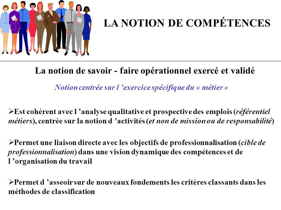 La notion de savoir - faire opérationnel exercé et validé Notion centrée sur l exercice spécifique du « métier » LA NOTION DE COMPÉTENCES Est cohérent