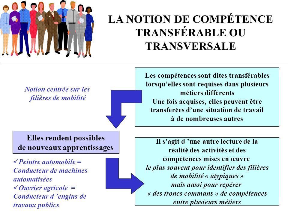 LA NOTION DE COMPÉTENCE TRANSFÉRABLE OU TRANSVERSALE Les compétences sont dites transférables lorsquelles sont requises dans plusieurs métiers différe