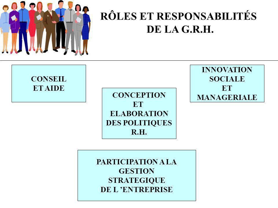 RÔLES ET RESPONSABILITÉS DE LA G.R.H. CONSEIL ET AIDE CONCEPTION ET ELABORATION DES POLITIQUES R.H. INNOVATION SOCIALE ET MANAGERIALE PARTICIPATION A