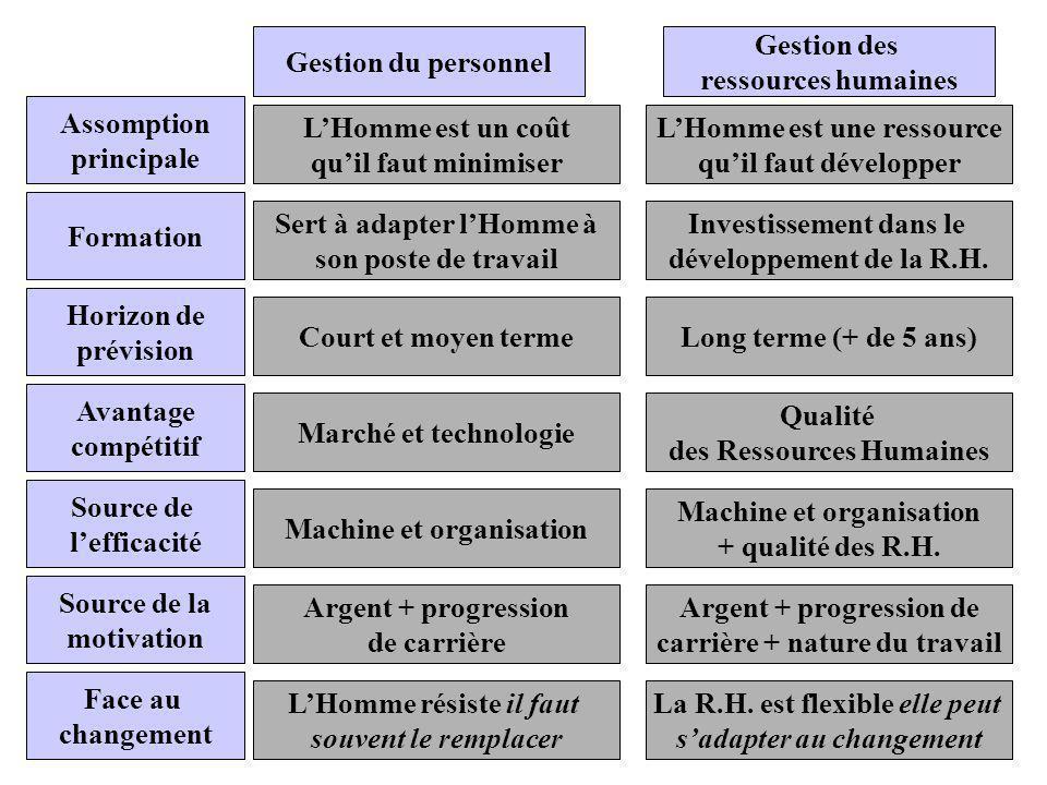 Gestion du personnel Gestion des ressources humaines Assomption principale Formation Horizon de prévision Avantage compétitif Source de lefficacité So